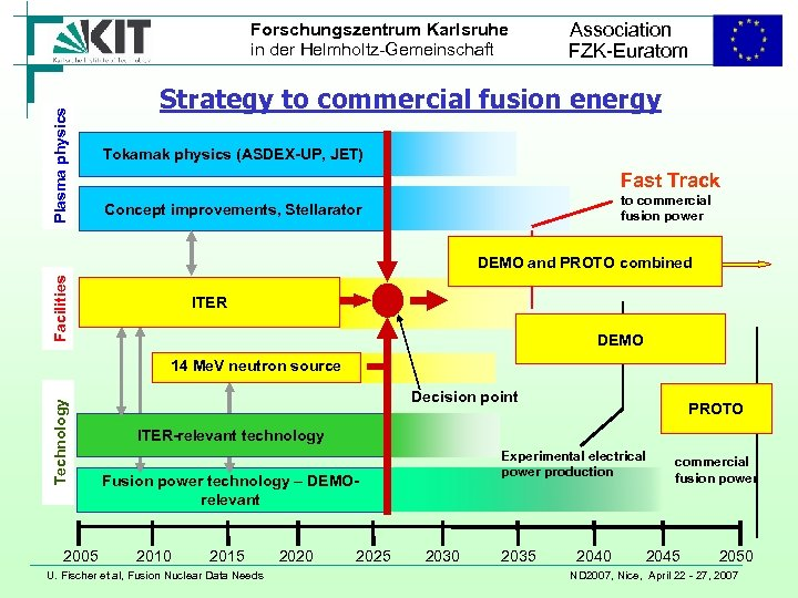 Plasma physics Forschungszentrum Karlsruhe in der Helmholtz-Gemeinschaft Association FZK-Euratom Strategy to commercial fusion energy