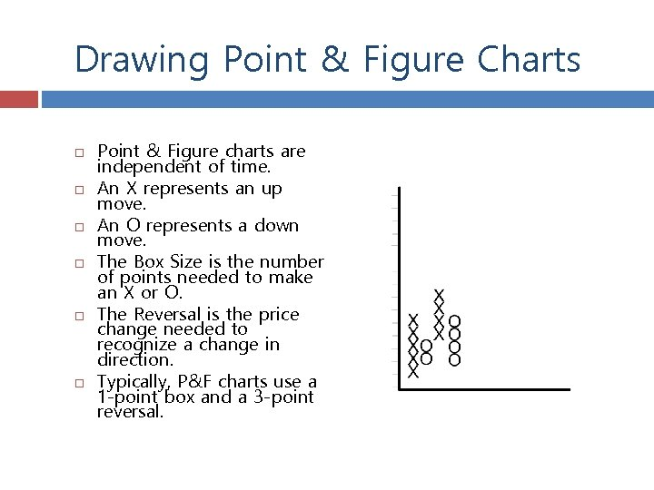 Drawing Point & Figure Charts Point & Figure charts are independent of time. An