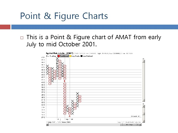 Point & Figure Charts This is a Point & Figure chart of AMAT from