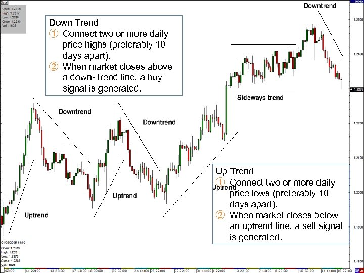 Down Trend ① Connect two or more daily price highs (preferably 10 days apart).