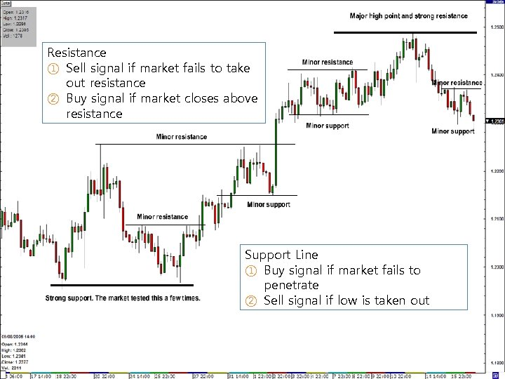 Resistance ① Sell signal if market fails to take out resistance ② Buy signal