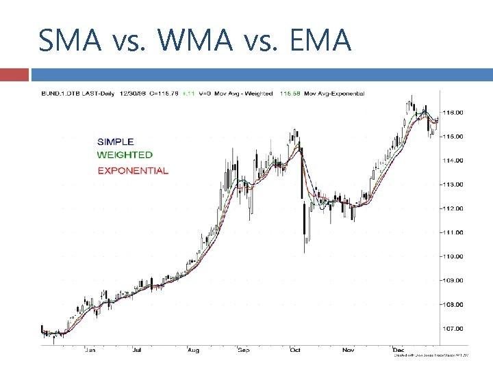 SMA vs. WMA vs. EMA