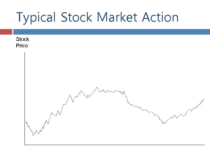 Typical Stock Market Action Stock Price
