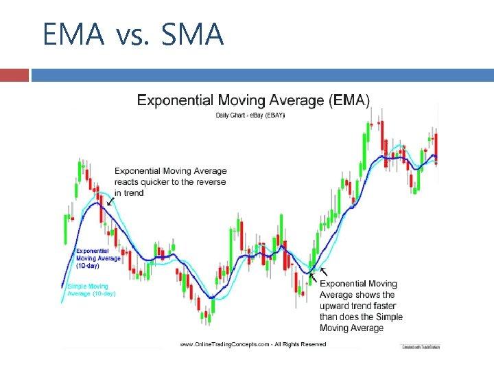 EMA vs. SMA