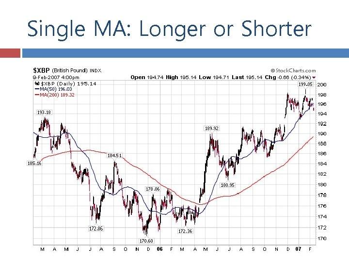 Single MA: Longer or Shorter