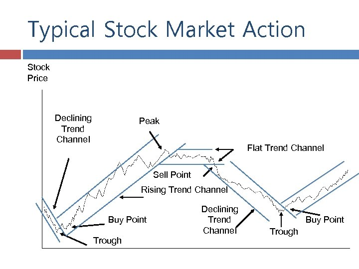 Typical Stock Market Action Stock Price Declining Trend Channel Peak Flat Trend Channel Sell