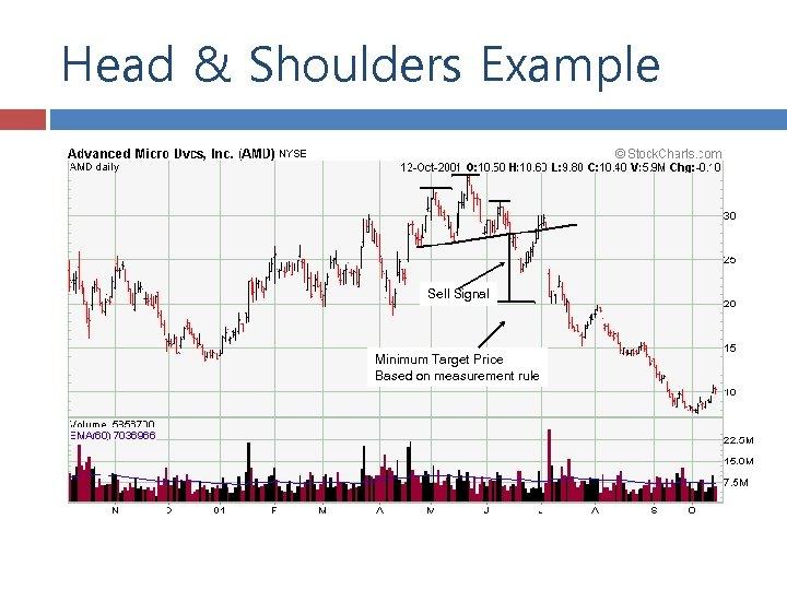 Head & Shoulders Example Sell Signal Minimum Target Price Based on measurement rule