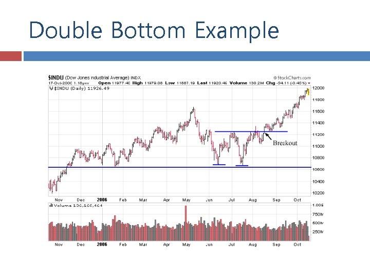 Double Bottom Example