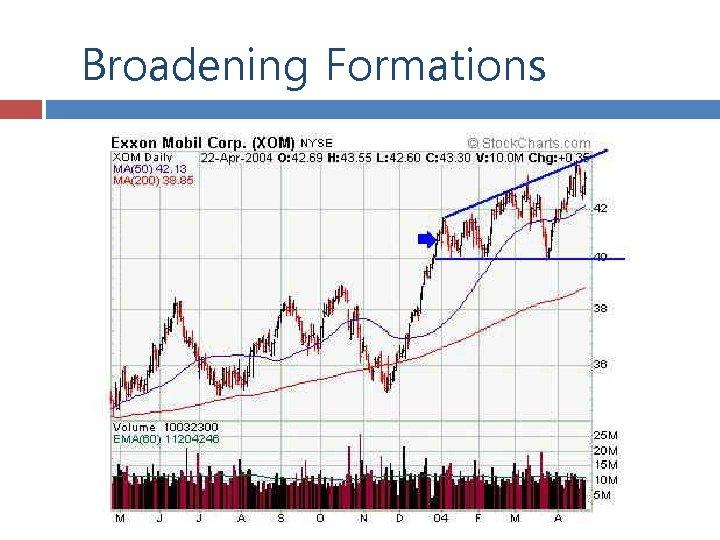 Broadening Formations