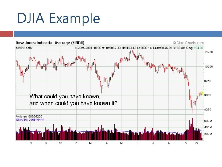 DJIA Example What could you have known, and when could you have known it?