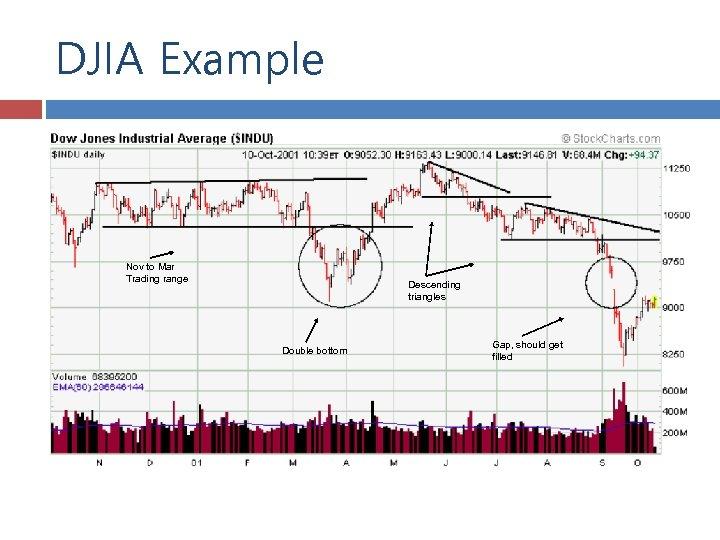 DJIA Example Nov to Mar Trading range Descending triangles Double bottom Gap, should get