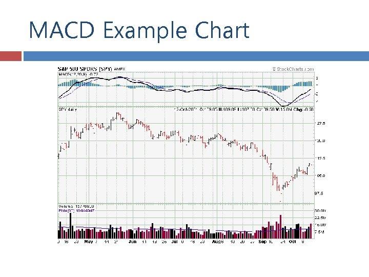 MACD Example Chart