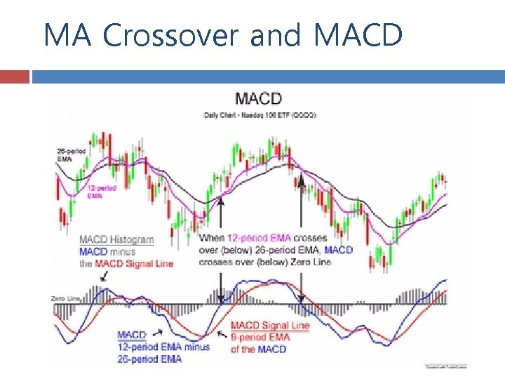 MA Crossover and MACD