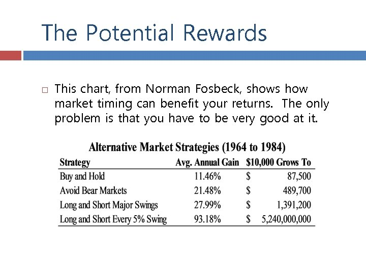 The Potential Rewards This chart, from Norman Fosbeck, shows how market timing can benefit