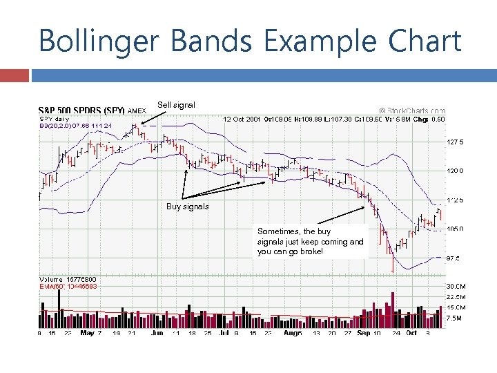 Bollinger Bands Example Chart Sell signal Buy signals Sometimes, the buy signals just keep