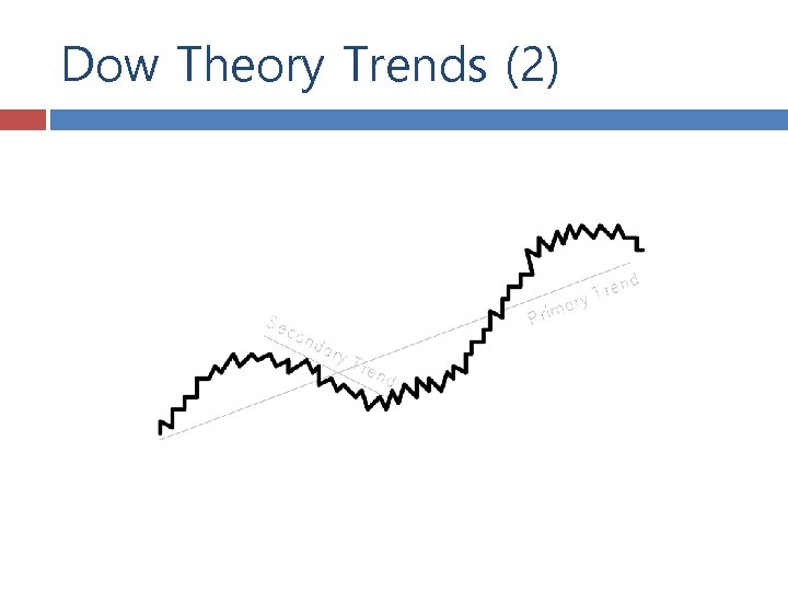 Dow Theory Trends (2)