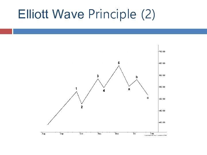 Elliott Wave Principle (2)