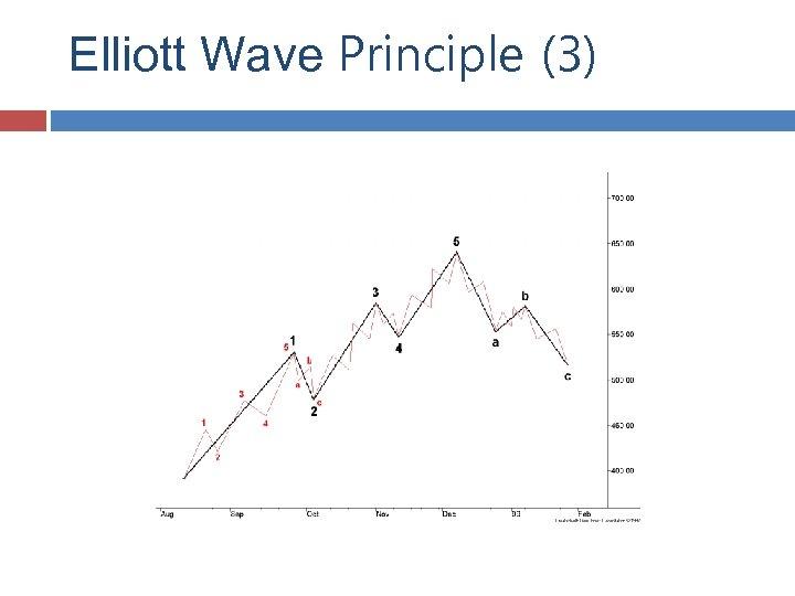 Elliott Wave Principle (3)