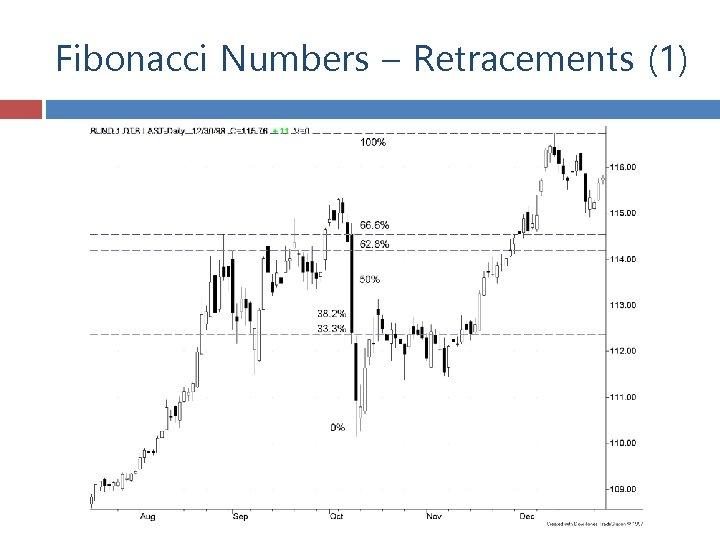 Fibonacci Numbers – Retracements (1)