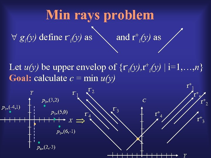 Min rays problem gi(y) define r-i(y) as and r+i(y) as Let u(y) be upper