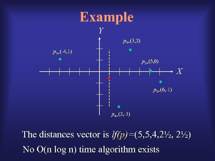 Example Y p 3=(3, 2) p 1=(-4, 1) p 5=(5, 0) X p 2=(6,