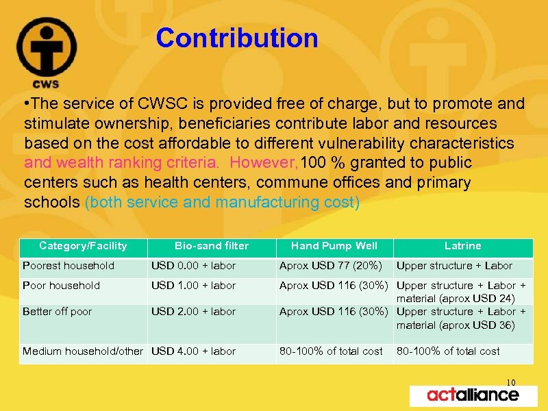 Contribution • The service of CWSC is provided free of charge, but to promote
