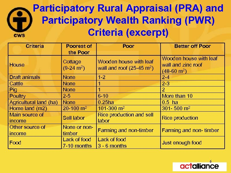 Participatory Rural Appraisal (PRA) and Participatory Wealth Ranking (PWR) Criteria (excerpt) Criteria House Draft