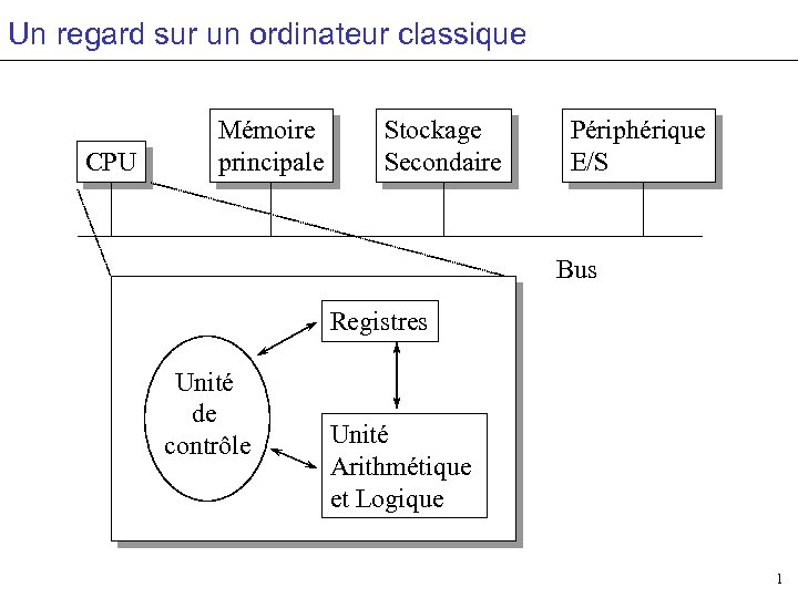 Un regard sur un ordinateur classique CPU Mémoire principale Stockage Secondaire Périphérique E/S Bus