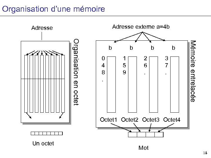 Organisation d'une mémoire Adresse externe a=4 b Adresse 0 4 8. b 1 5