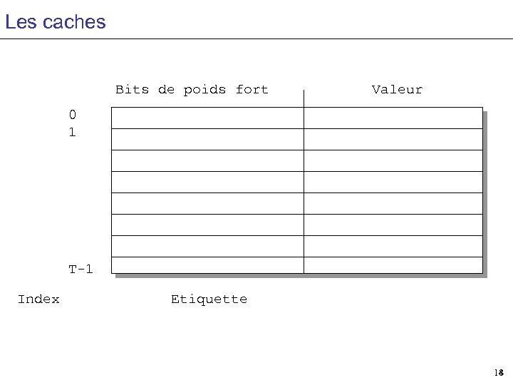 Les caches Bits de poids fort Valeur 0 1 T-1 Index Etiquette 18 14