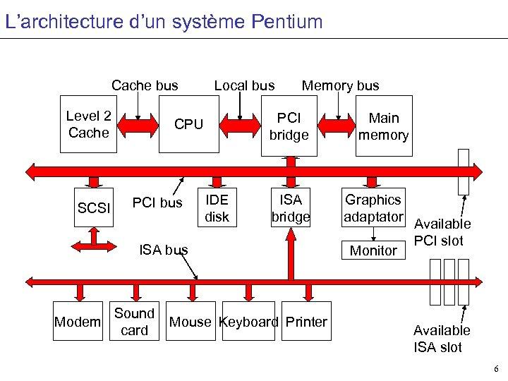 L'architecture d'un système Pentium Cache bus Level 2 Cache SCSI Local bus PCI bridge