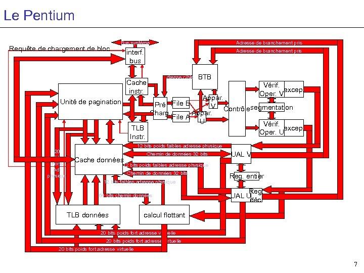 Le Pentium Requête de chargement de bloc Bus système Adresse de branchement pris interf.