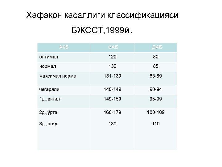 Хафақон касаллиги классификацияси БЖССТ, 1999 й.