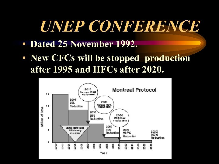 UNEP CONFERENCE • Dated 25 November 1992. • New CFCs will be stopped production