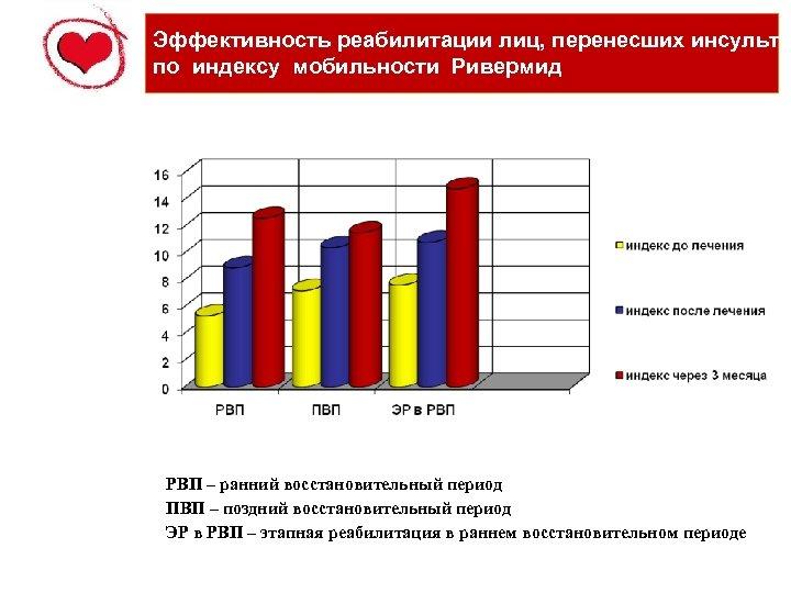 Эффективность реабилитации лиц, перенесших инсульт по индексу мобильности Ривермид РВП – ранний восстановительный период