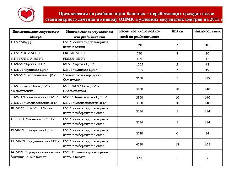 Предложения по реабилитации больных – неработающих граждан после стационарного лечения по поводу ОНМК в