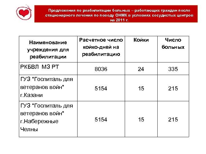 Предложения по реабилитации больных – работающих граждан после стационарного лечения по поводу ОНМК в