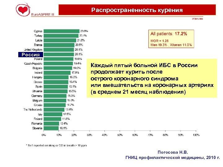 Распространенность курения Россия Каждый пятый больной ИБС в России продолжает курить после острого коронарного