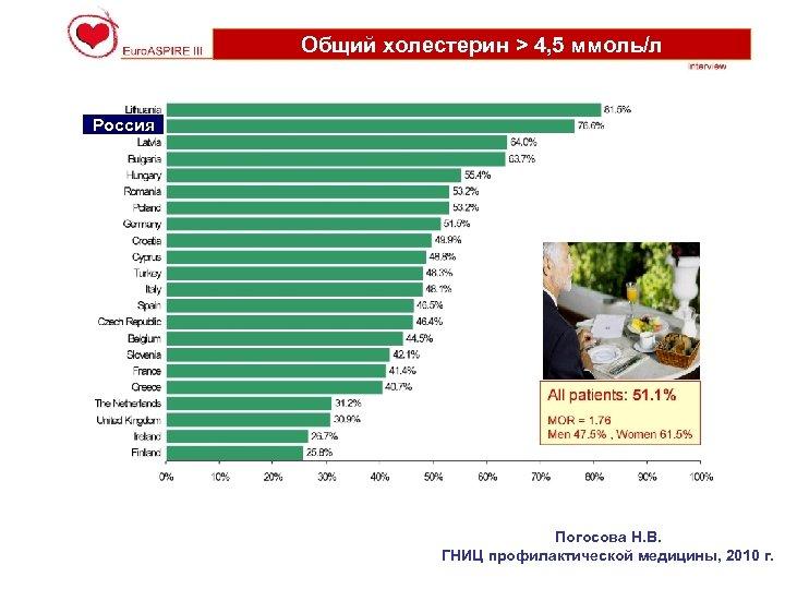 Общий холестерин > 4, 5 ммоль/л Россия Погосова Н. В. ГНИЦ профилактической медицины, 2010