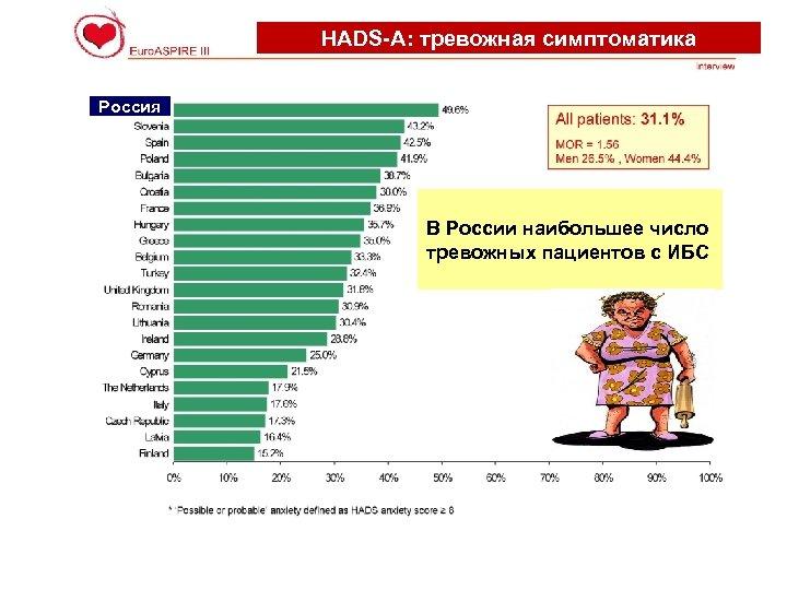 HADS-А: тревожная симптоматика Россия В России наибольшее число тревожных пациентов с ИБС