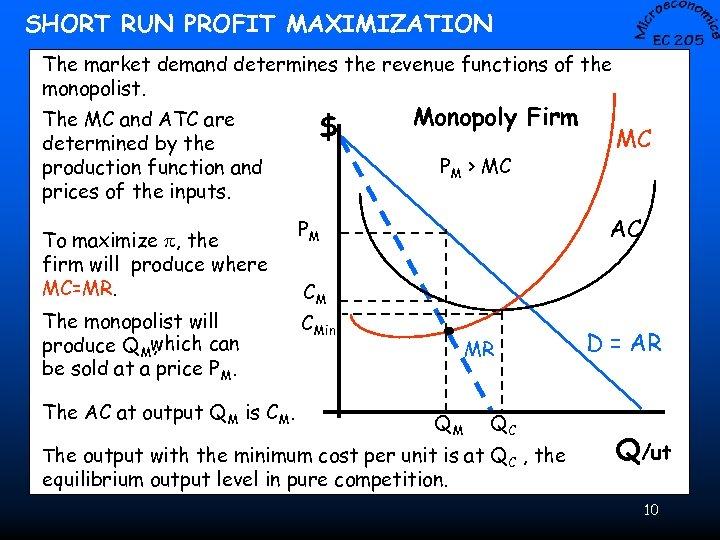 SHORT RUN PROFIT MAXIMIZATION The market demand determines the revenue functions of the monopolist.