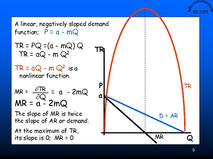 A linear, negatively sloped demand function; P = a - m. Q TR =