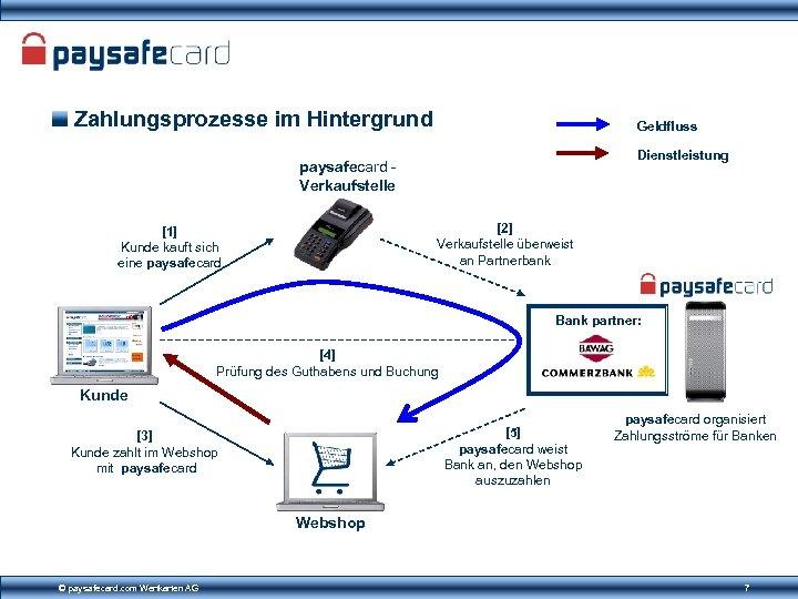 Zahlungsprozesse im Hintergrund Geldfluss Dienstleistung paysafecard Verkaufstelle [2] Verkaufstelle überweist an Partnerbank [1] Kunde