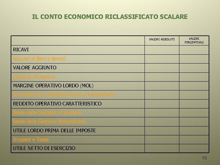IL CONTO ECONOMICO RICLASSIFICATO SCALARE VALORI ASSOLUTI VALORI PERCENTUALI RICAVI Acquisti di Beni e