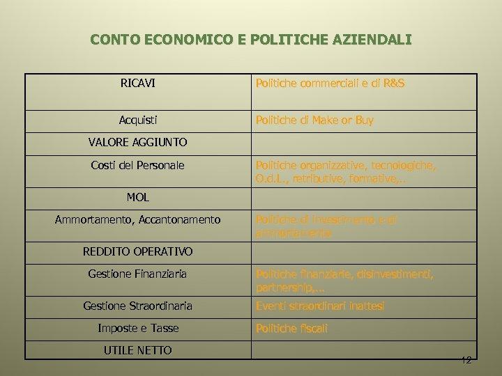 CONTO ECONOMICO E POLITICHE AZIENDALI RICAVI Politiche commerciali e di R&S Acquisti Politiche di