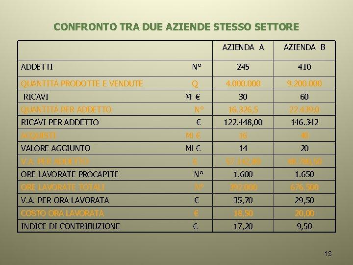 CONFRONTO TRA DUE AZIENDE STESSO SETTORE AZIENDA A AZIENDA B ADDETTI N° 245 410