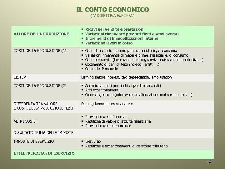 IL CONTO ECONOMICO (IV DIRETTIVA EUROPEA) § § Ricavi per vendite e prestazioni Variazioni