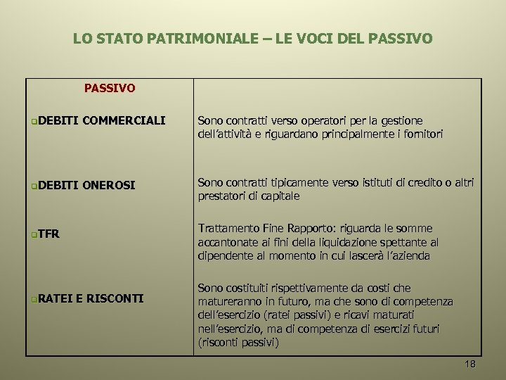 LO STATO PATRIMONIALE – LE VOCI DEL PASSIVO q. DEBITI COMMERCIALI Sono contratti verso