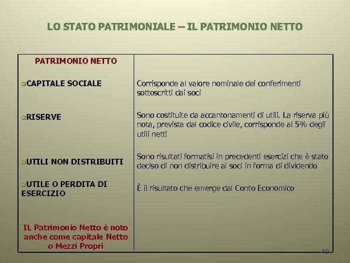 LO STATO PATRIMONIALE – IL PATRIMONIO NETTO q. CAPITALE SOCIALE q. RISERVE q. UTILI