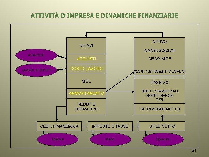 ATTIVITÀ D'IMPRESA E DINAMICHE FINANZIARIE ATTIVO RICAVI IMMOBILIZZAZIONI FORNITORI ACQUISTI CIRCOLANTE COSTO LAVORO E